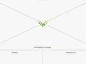 mapa Confianza: elemento clave relación entre cliente arquitecto