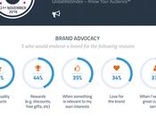 principales razones motivan usuarios promover marcas favoritas línea