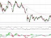 Banco Sabadell resisten 1,30 euros
