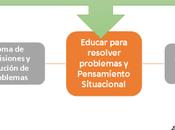 Perspectivas para mejor calidad educativa Educar resolver problemas Pensamiento Situacional.
