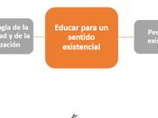Perspectivas para mejor calidad educativa Educar sentido existencial.