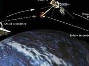 Sistema repetición satélites