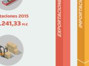 Infografía: Evolución comercio exterior AsiaEsta...