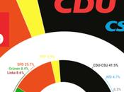 INFRATEST DIMAP Alemania: izquierda alemana obtendría peor resultado desde reunificación