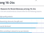 principales razones consumidores años vuelven embajadores marca