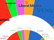 Dinamarca: bloque conservador ganaría elecciones escaño