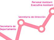 habilidades indispensables para secretaria