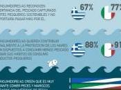 pescado sostenible, preferido consumidores este alimento