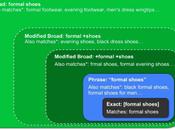 consejos prácticos para mejorar estrategia Google Adwords