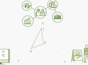 Triángulo Captación clientes: herramienta visual para arquitecto