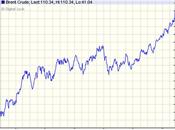 Escalada petróleo pone peligro débil recuperación económica
