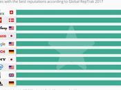 empresas mejor reputación nivel mundial