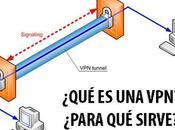 VPN, privacidad seguridad Internet
