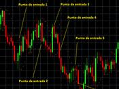 Técnica Trading-SAR Parabólico
