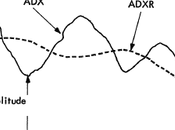 Indicador Average Directional Movement Index Rating-ADXR