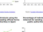 Indicadores eGovernment España