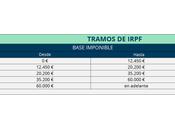 cómo aplican tablas IRPF Renta 2016