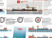 Tecnología: ESPAÑA exporta Angola primera central eléctrica flotante construida astillero Vigo.
