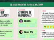 útil Whatsapp para buscar empleo?