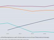 ascenso medios online caída prensa escrita