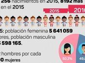 Cuba: mundo vivimos Infografía)
