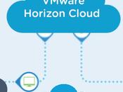 VMware Horizon Cloud llega Microsoft Azure