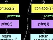¿Qué recursión? cuando aplicar recursividad programas