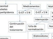 Elevación aislada gammaglutamil- transpeptidasa (G-GT)