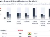 Netflix Amazon Prime Video, mejores mercados para cada