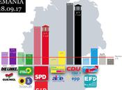 INSA ALEMANIA: pocos días elecciones Merkel mantiene puntos delante
