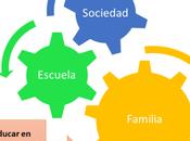 Aprendizaje Integral Multidimensional: Familia.