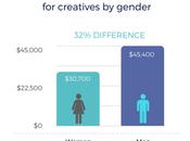 brecha salarial industria creativa, mujeres ganan menos hombres