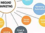 desaparecerá beneficio Inbound Marketing?