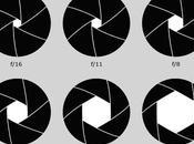 Tutorial fotografía diafragma