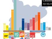 "Report CATALUÑA: sólo hipotético tripartito ERC, ""comuns"" obtendría mayoría absoluta"