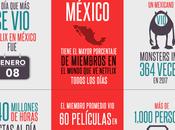 Infografía cómo mexicanos utilizamos Netflix 2017