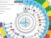 empresas rentables mundo utilidades segundo