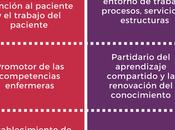 Papel líder enfermero gestión transferencia conocimiento #ConocimientoEnfermero