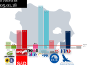 Research Affairs BAJA AUSTRIA: democristianos mantendrían poder aunque podrían verse obligados gobernar coalición
