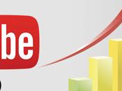 YouTube: consejos para posicionar videos