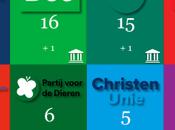 coalición gobierno holandesa estaría escaños debajo mayoría absoluta