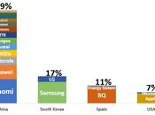 MWC'18: España paraíso para smartphones chinos