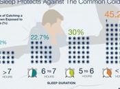 Dormir poco hace resfriemos