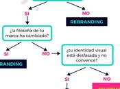 diferencia entre rebranding restyling