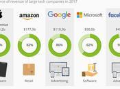 hacen dinero empresas tecnológicas importantes