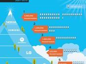 Infografía telefonía móvil (2001-2010)