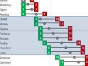 Posibles posiciones tabla general final torneo