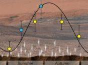 Curiosity detecta intensas variaciones estacionales metano Marte