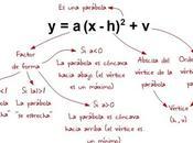 Función cuadrática (parábola). Parte Forma desarrollada polinómica