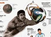 Evolución balón futbol soccer